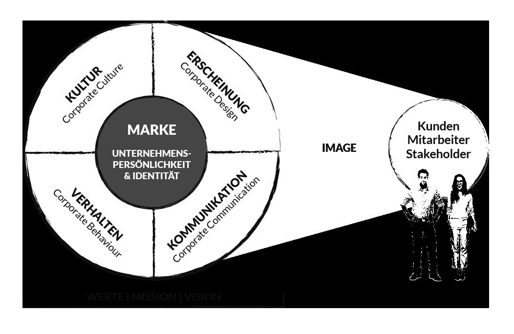 Marke Imageaufbau Unternehmenspersönlichkeit